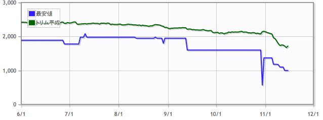大渦の脈動/Maelstrom Pulseの価格推移