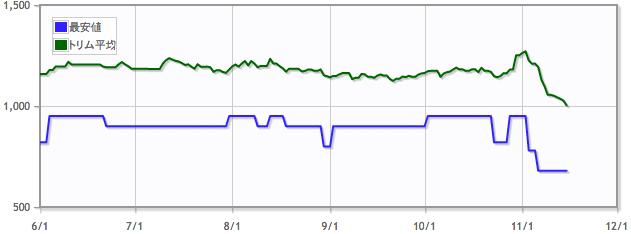 鷺群れのシガルダ/Sigarda, Host of Heronsの価格推移
