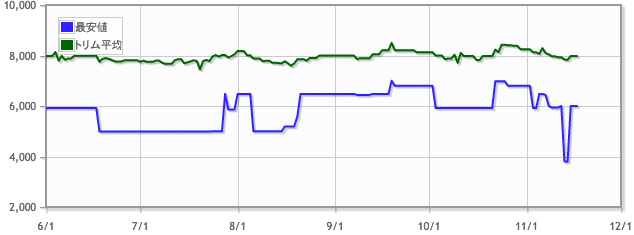 時間操作/Temporal Manipulationの価格推移