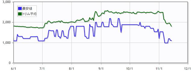 再活性/Reanimateの価格推移