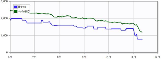 忍び寄るタール坑/Creeping Tar Pitの価格推移