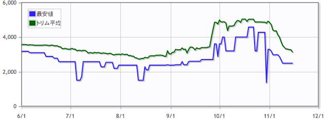 ガドック・ティーグ/Gaddock Teegの価格推移