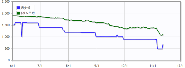怒り狂う山峡/Raging Ravineの価格推移