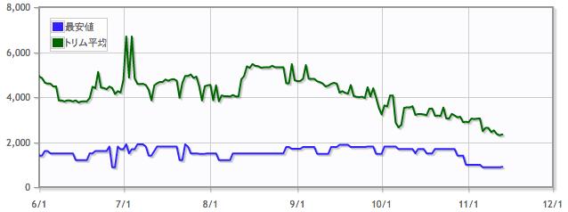 魔力の櫃/Mana Vaultの価格推移